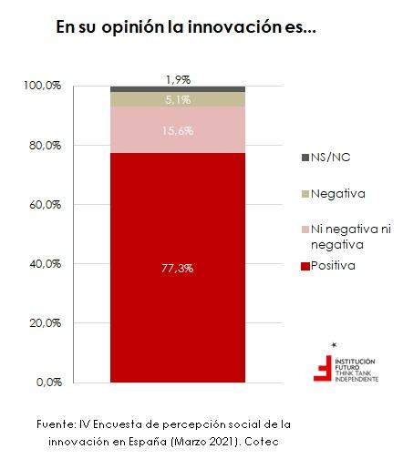 Percepción social de la innovación, por CCAA  Gráfico de la semana 302
