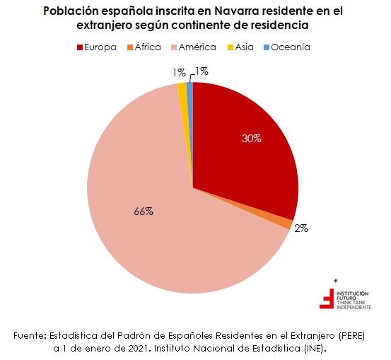 Población de nacionalidad española residente en el extranjero  Gráfico de la semana 305