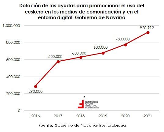 Las ayudas al euskera en Navarra aumentan en 2021 hasta casi el millón de euros  Navarrainformacion.es