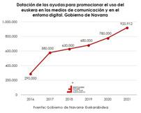 Evolución de las ayudas públicas al fomento del euskera en Navarra  El gráfico de la semana 301