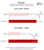 Nuevos datos sobre competencia fiscal, por CCAA  Gráfico de la semana 303