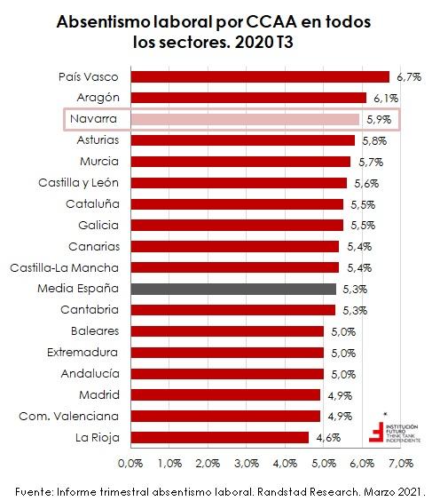 Navarra, una de las tres comunidades con mayor nivel de absentismo en España  Negocios en Navarra