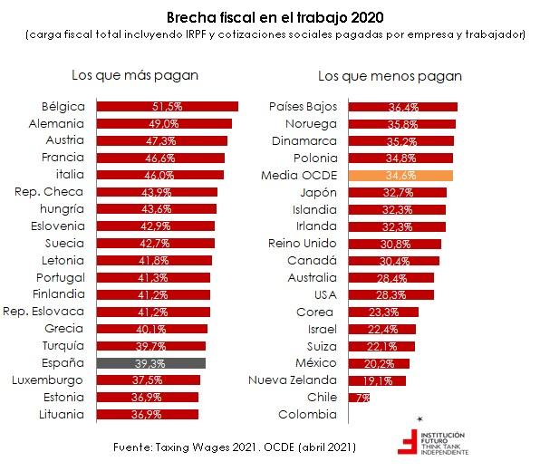 La brecha fiscal de los salarios. Españay el restode países de la OCDE