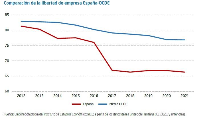 La libertad económica y de empresa en España  El gráfico de la semana 313