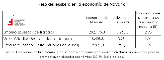 Sobre el impacto económico del euskera en Navarra  Gráfico de la semana 314
