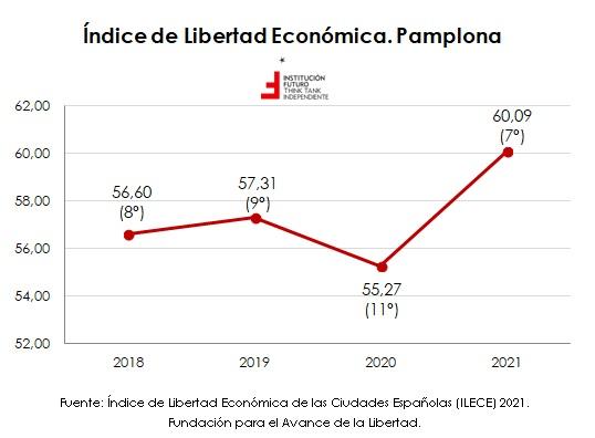 Índice de libertad económica de ciudades españolas  El gráfico de la semana 315