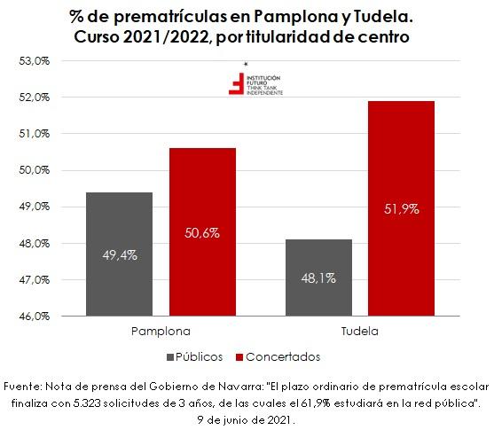 Últimos datos sobre la educación concertada en Navarra  Gráfico de la semana 316