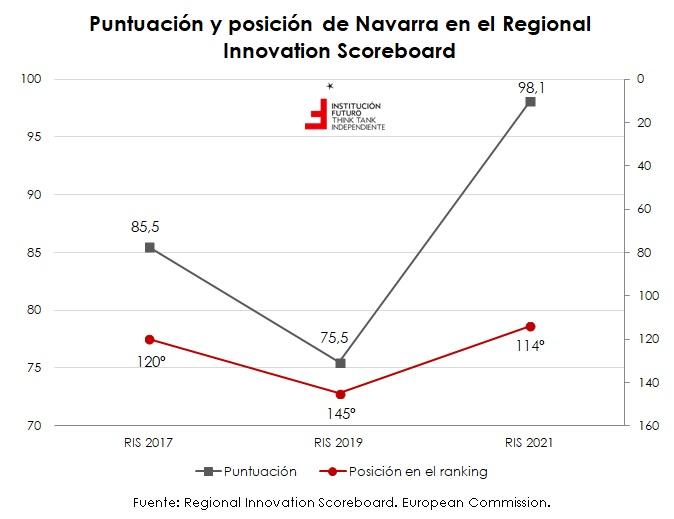 Nuevos datos sobre innovación a nivel regional  Gráfico de la semana 317