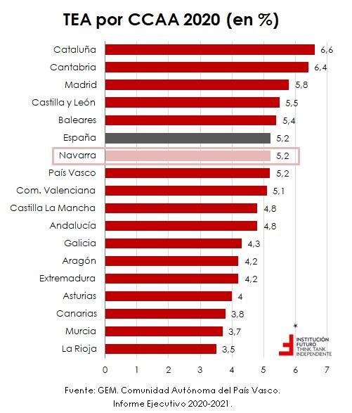 Emprendimiento en España y por CCAA en año de pandemia