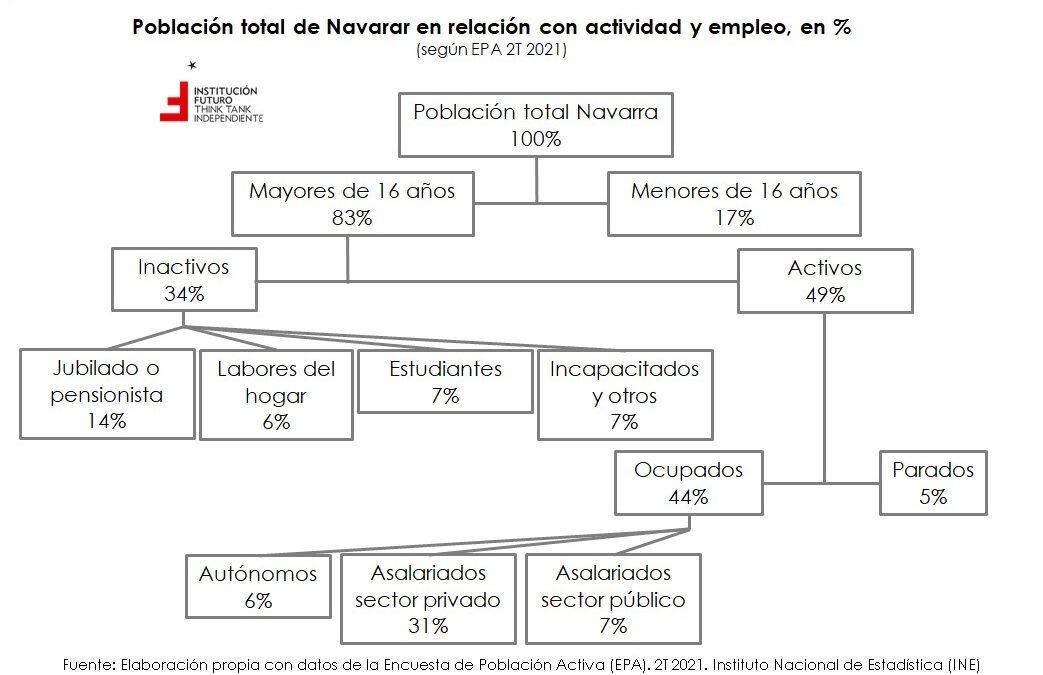 Estructura poblacional. ¿De qué se vive en Navarra?