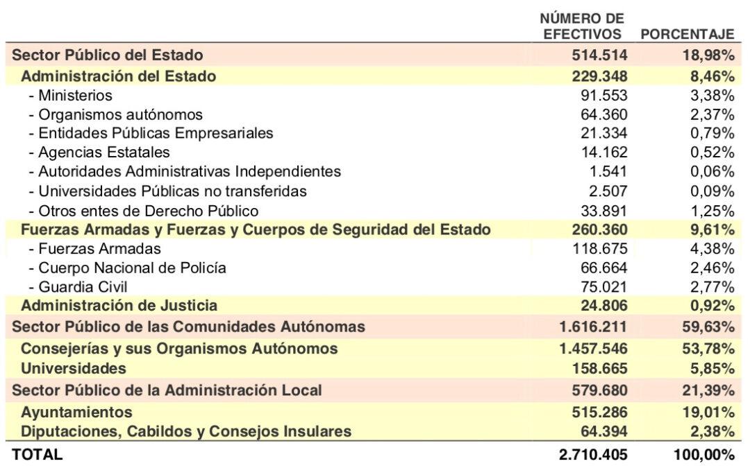 España: récord en número de funcionarios  Elpueblodigital.es