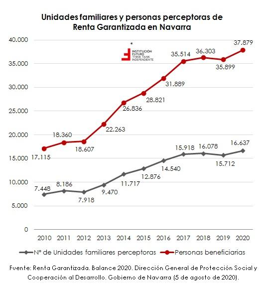 Renta garantizada en Navarra e impacto del COVID  El gráfico de la semana 322