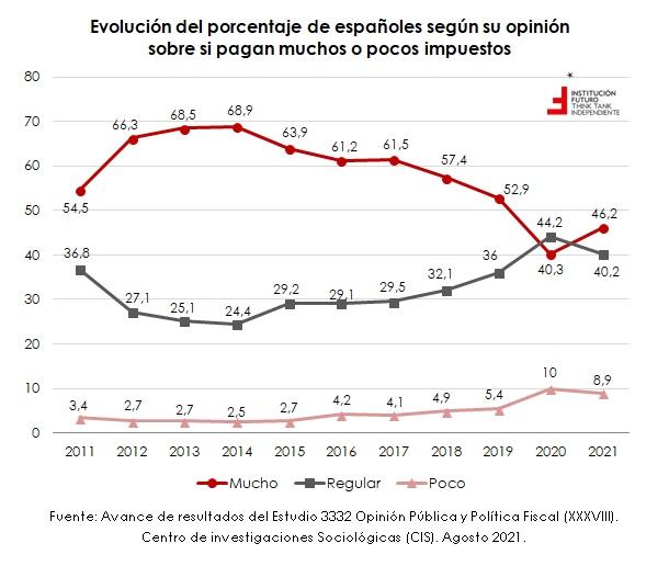 ¿Qué opinan los españoles de los impuestos que pagan?  El gráfico de la semana 323