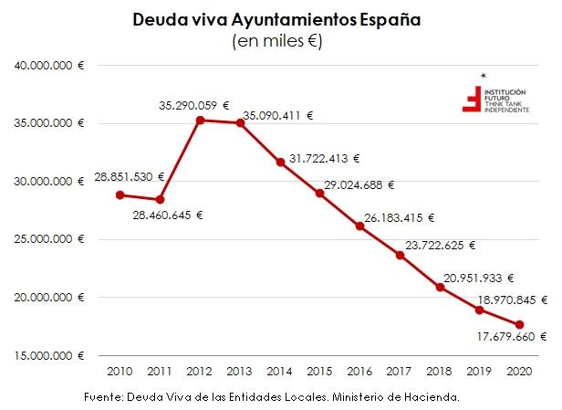 Sobre el endeudamiento de los Ayuntamientos españoles  El gráfico de la semana 324
