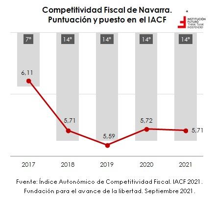 Sobre la importancia de la competitividad fiscal. Análisis por CCAA  Gráfico de la semana 327