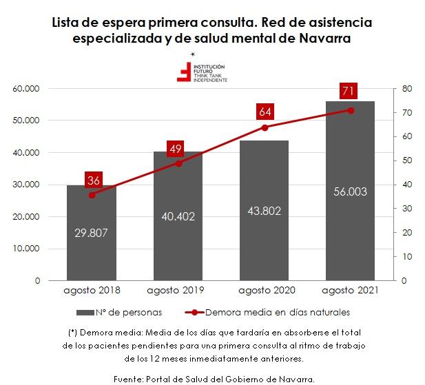 El sistema público de salud en Navarra y la pandemia  El gráfico de la semana 325