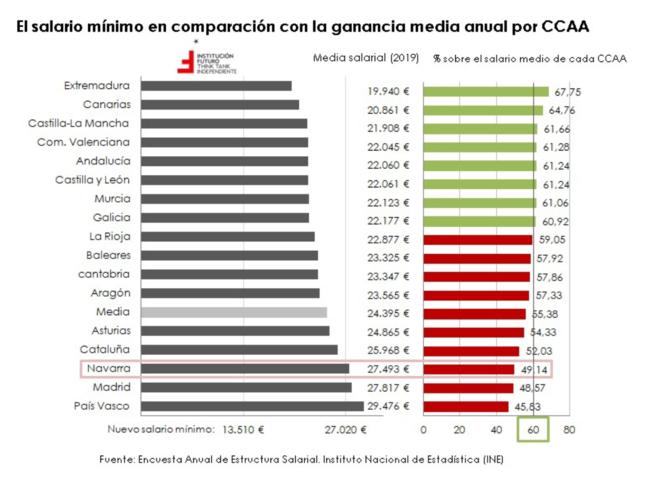 El sueldo medio en el sector público ya supera al privado en 800 euros mensuales  Libre Mercado