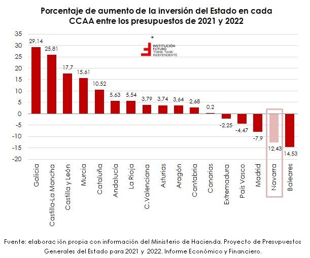 La inversión estatal por CCAA para 2022  Gráfico de la semana 330