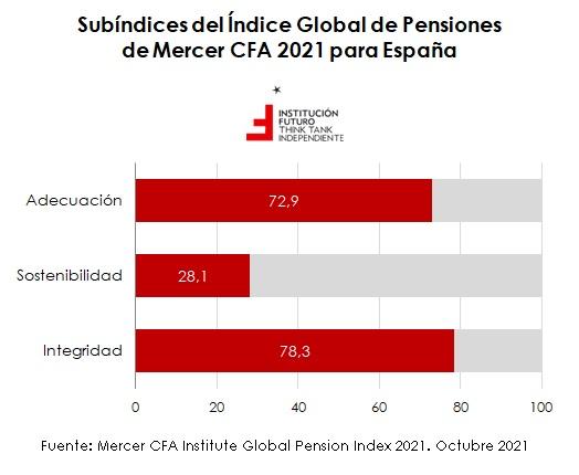 La sostenibilidad del sistema de pensiones español  Gráfico de la semana 331