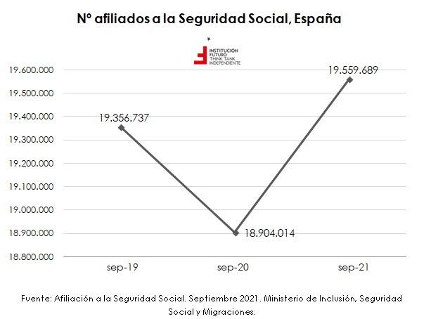 El dopaje de los datos de empleo: 214.000 funcionarios más y 679.927 ocupados en paro efectivo  Libre Mercado